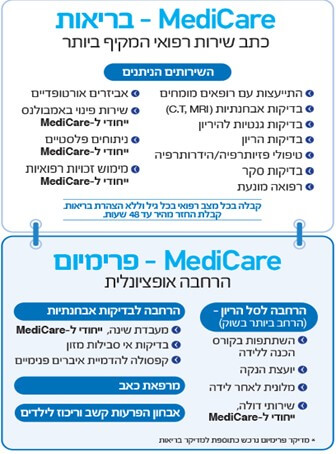 Medicare שירותי בריאות פרטיים